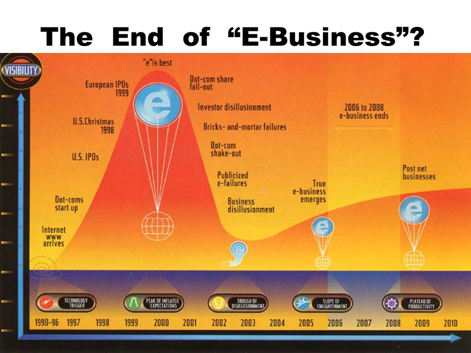 L. Mohan49 The End of E-Business
