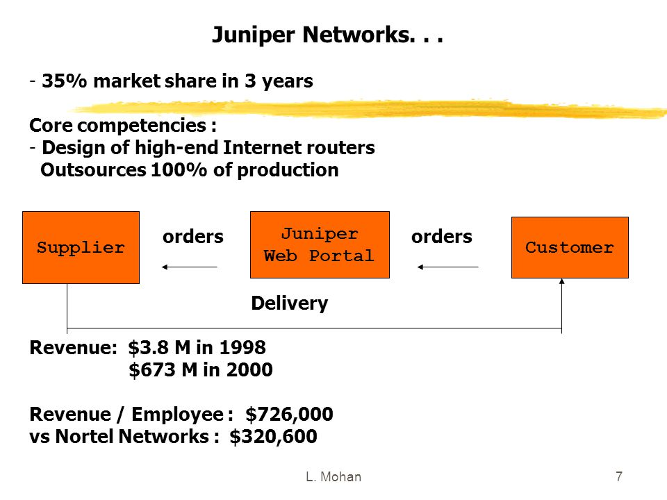 L. Mohan7 Juniper Networks...