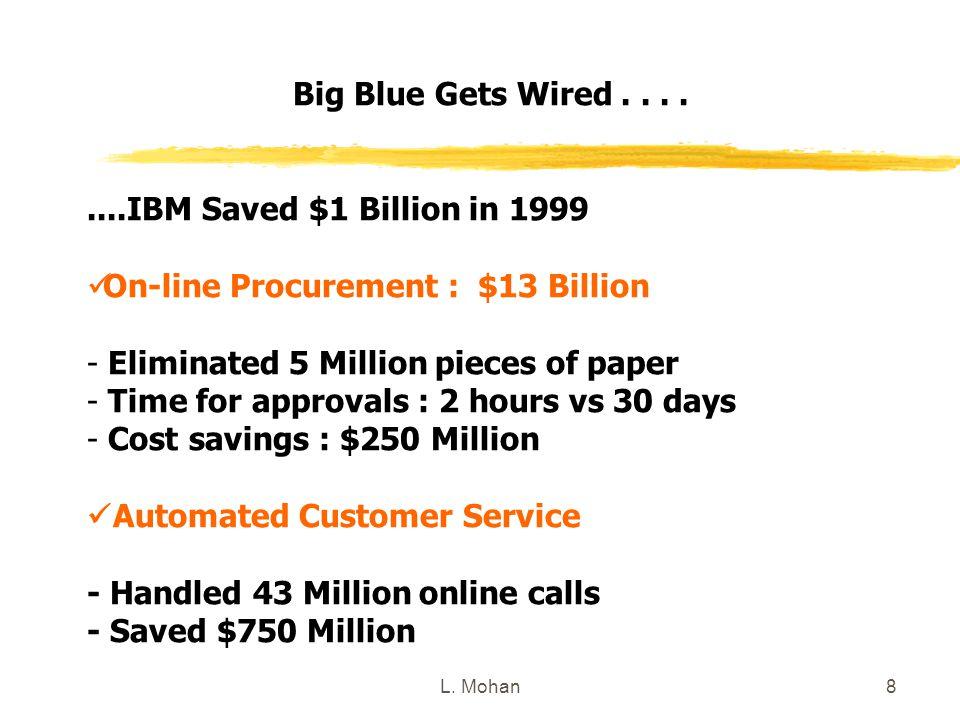 L. Mohan8 Big Blue Gets Wired........IBM Saved $1 Billion in 1999 On-line Procurement : $13 Billion - Eliminated 5 Million pieces of paper - Time for