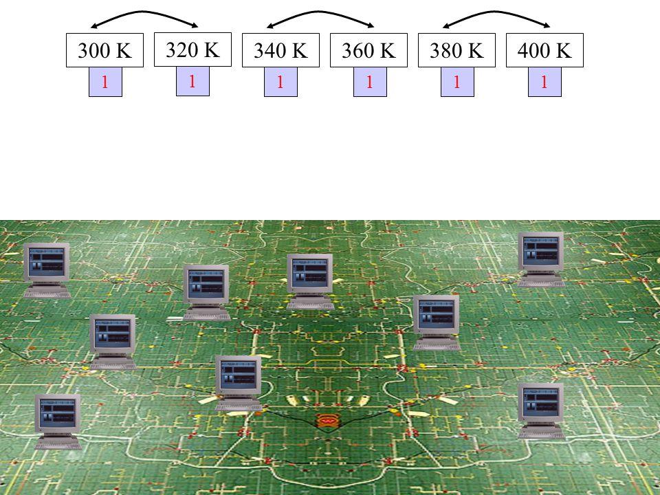 1 300 K 320 K 340 K360 K380 K400 K 1 1111