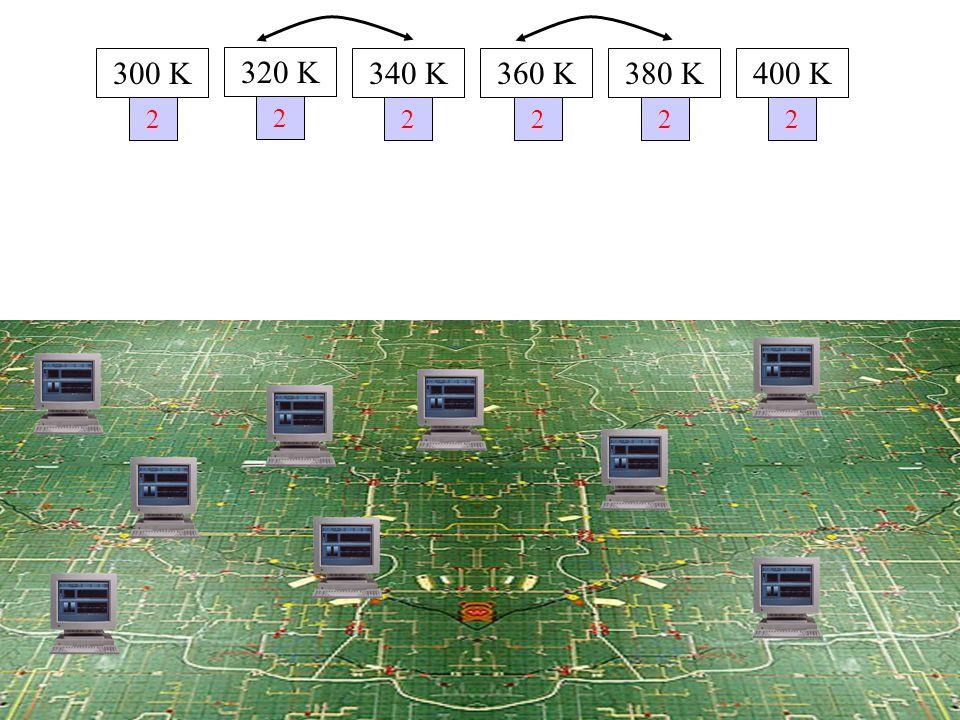 2 300 K 320 K 340 K360 K380 K400 K 2 2222