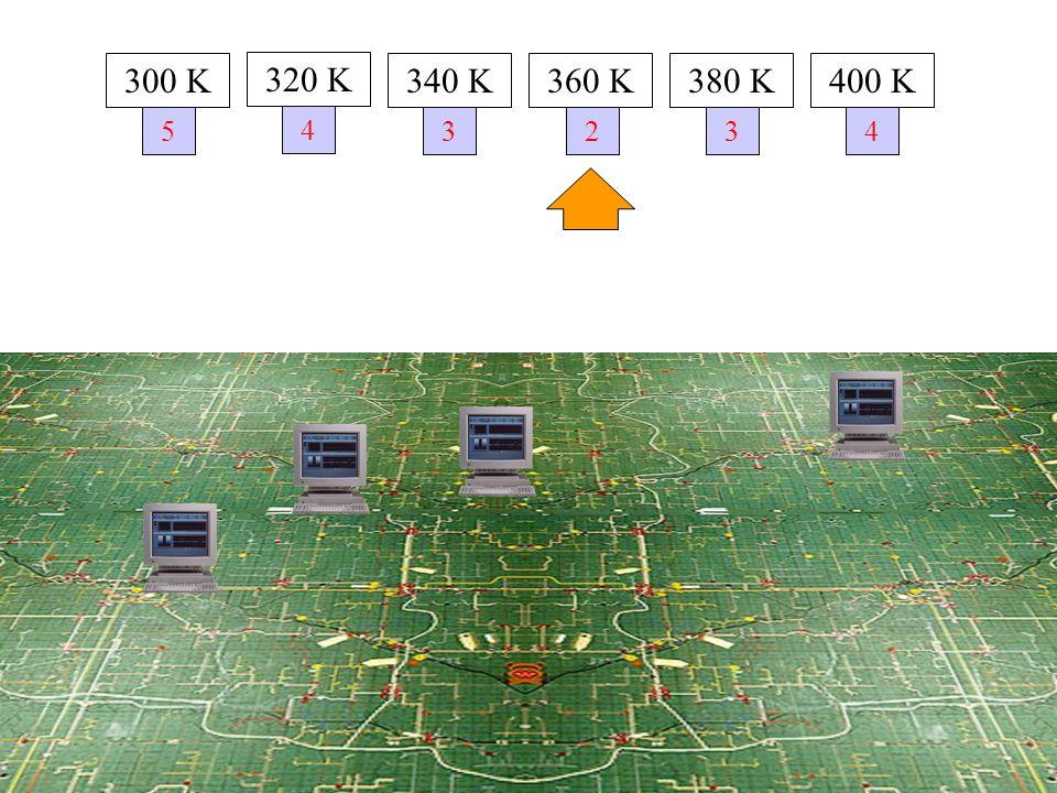 5 300 K 320 K 340 K360 K380 K400 K 4 3234