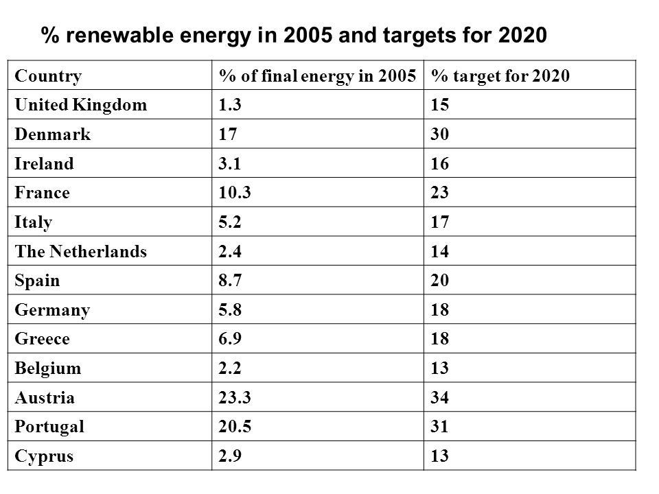 Country% of final energy in 2005 % target for 2020 Luxembourg0.911 Malta0.010 Finland28.538 Sweden39.849 Slovenia1625 Hungary4.313 Lithuania1523 Poland7.215 Slovak Republic6.714 Latvia34.942 Estonia1825 Czech Republic6.113 Bulgaria9.416 Romania17.824