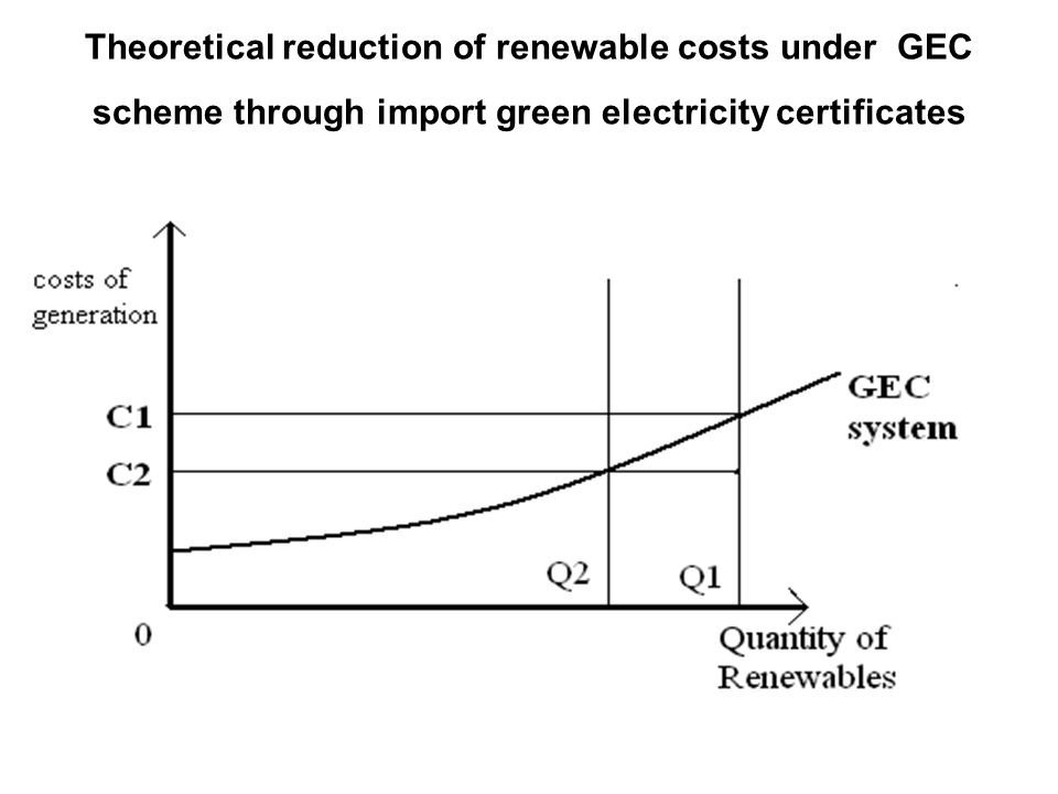 Theoretical reduction of renewable costs under GEC scheme through import green electricity certificates