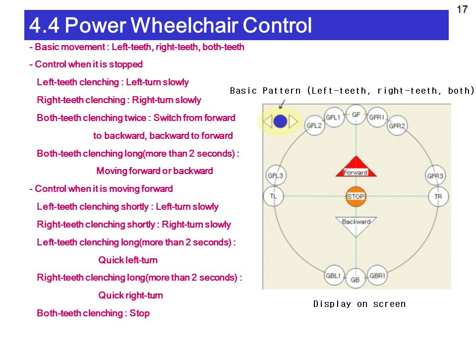 17 4.4 Power Wheelchair Control - Basic movement : Left-teeth, right-teeth, both-teeth - Control when it is stopped Left-teeth clenching : Left-turn slowly Right-teeth clenching : Right-turn slowly Both-teeth clenching twice : Switch from forward to backward, backward to forward Both-teeth clenching long(more than 2 seconds) : Moving forward or backward - Control when it is moving forward Left-teeth clenching shortly : Left-turn slowly Right-teeth clenching shortly : Right-turn slowly Left-teeth clenching long(more than 2 seconds) : Quick left-turn Right-teeth clenching long(more than 2 seconds) : Quick right-turn Both-teeth clenching : Stop