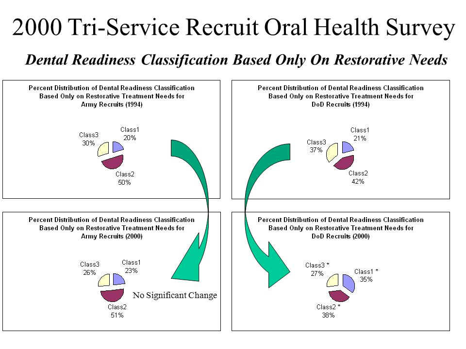 2000 Tri-Service Recruit Oral Health Survey Dental Readiness Classification Based Only On Restorative Needs No Significant Change
