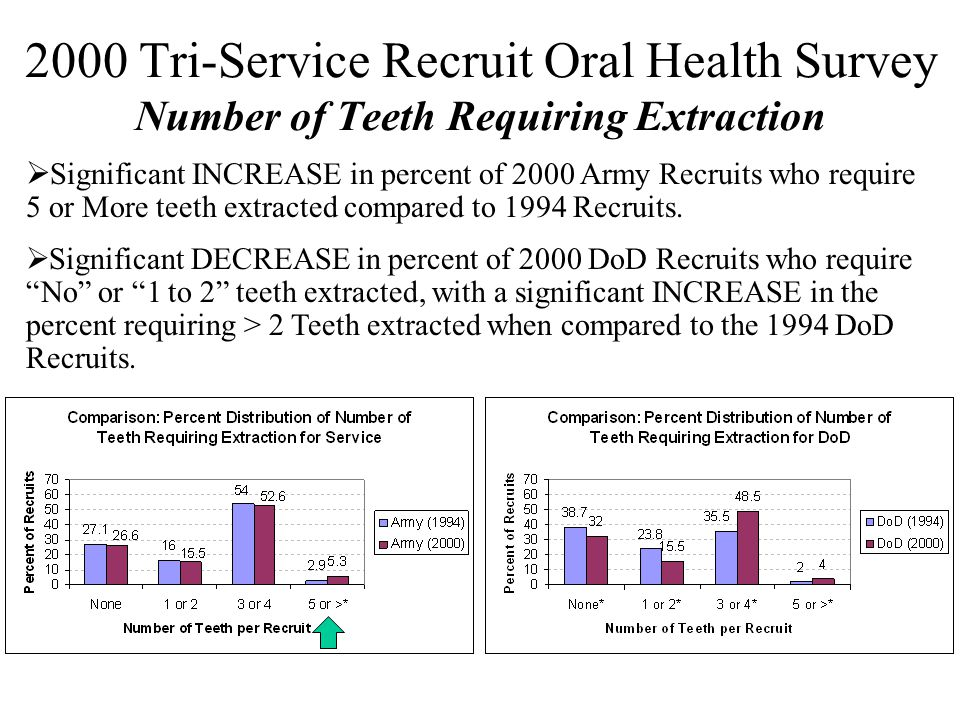 2000 Tri-Service Recruit Oral Health Survey Number of Teeth Requiring Extraction  Significant INCREASE in percent of 2000 Army Recruits who require 5