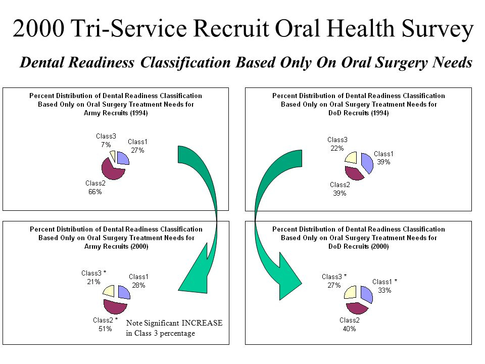 2000 Tri-Service Recruit Oral Health Survey Dental Readiness Classification Based Only On Oral Surgery Needs Note Significant INCREASE in Class 3 perc