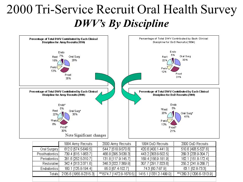 2000 Tri-Service Recruit Oral Health Survey DWV's By Discipline Note Significant changes