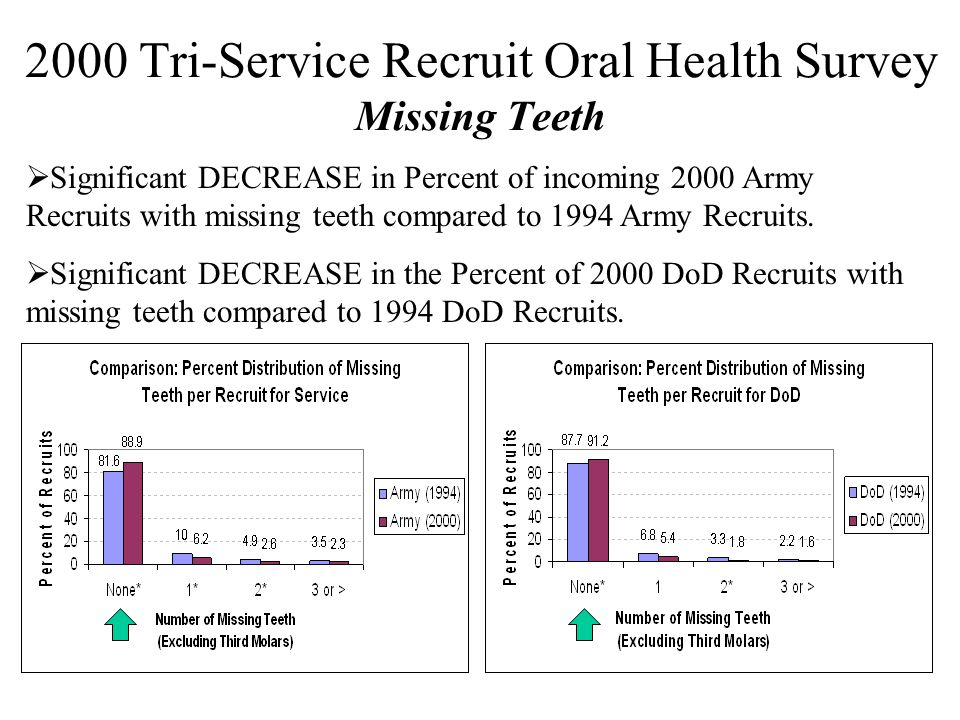 2000 Tri-Service Recruit Oral Health Survey Missing Teeth  Significant DECREASE in Percent of incoming 2000 Army Recruits with missing teeth compared