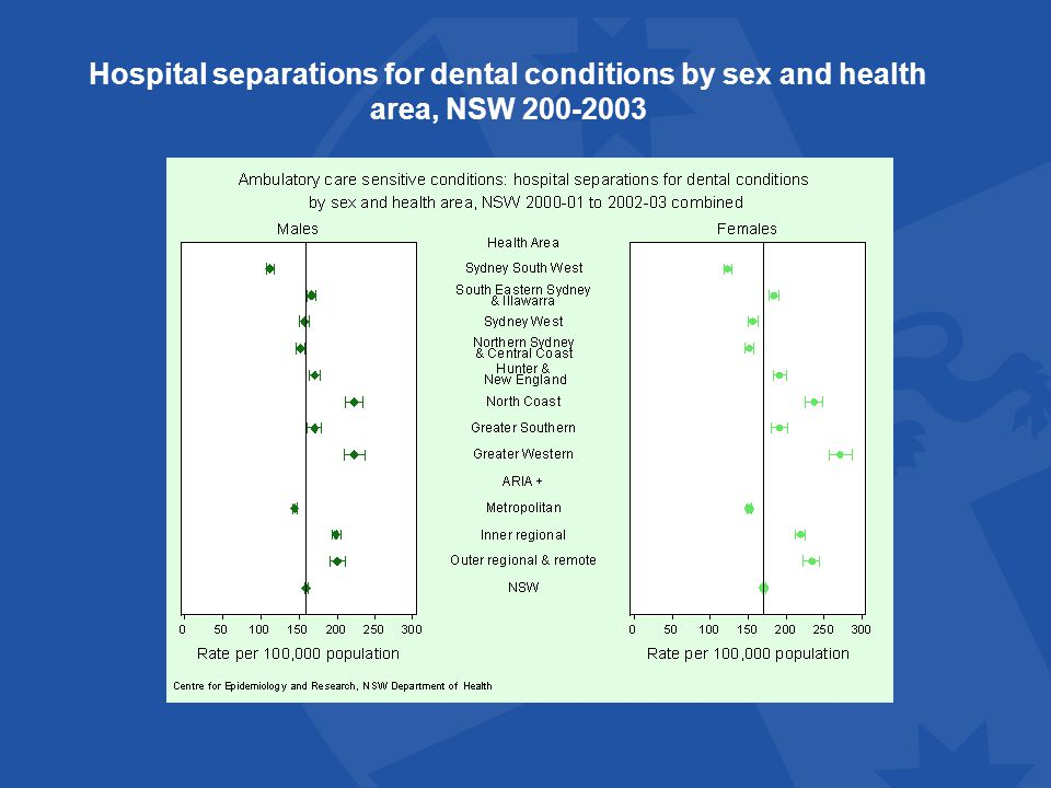 Hospital separations for dental conditions by sex and health area, NSW 200-2003