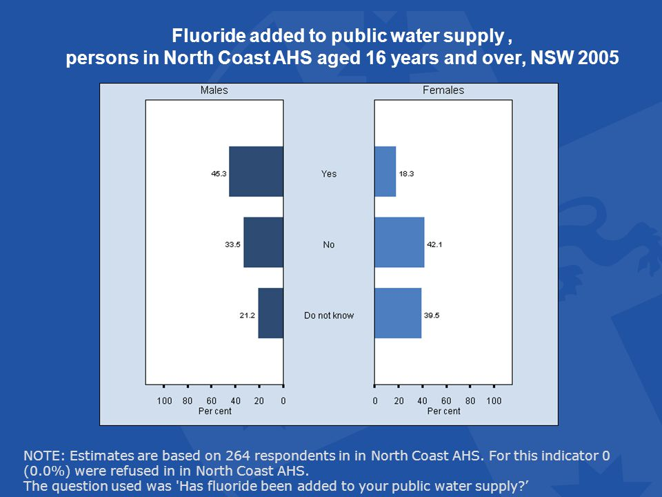 Fluoride added to public water supply, persons in North Coast AHS aged 16 years and over, NSW 2005 NOTE: Estimates are based on 264 respondents in in North Coast AHS.