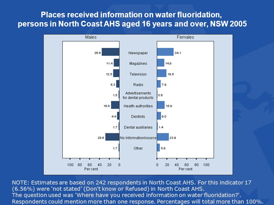 Places received information on water fluoridation, persons in North Coast AHS aged 16 years and over, NSW 2005 NOTE: Estimates are based on 242 respondents in North Coast AHS.