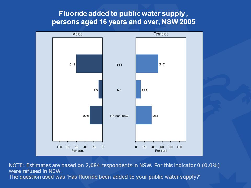 Fluoride added to public water supply, persons aged 16 years and over, NSW 2005 NOTE: Estimates are based on 2,084 respondents in NSW.