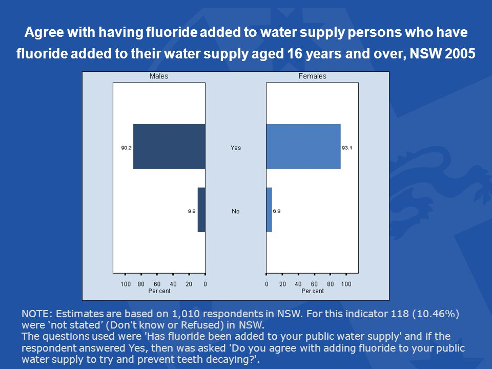Agree with having fluoride added to water supply persons who have fluoride added to their water supply aged 16 years and over, NSW 2005 NOTE: Estimates are based on 1,010 respondents in NSW.