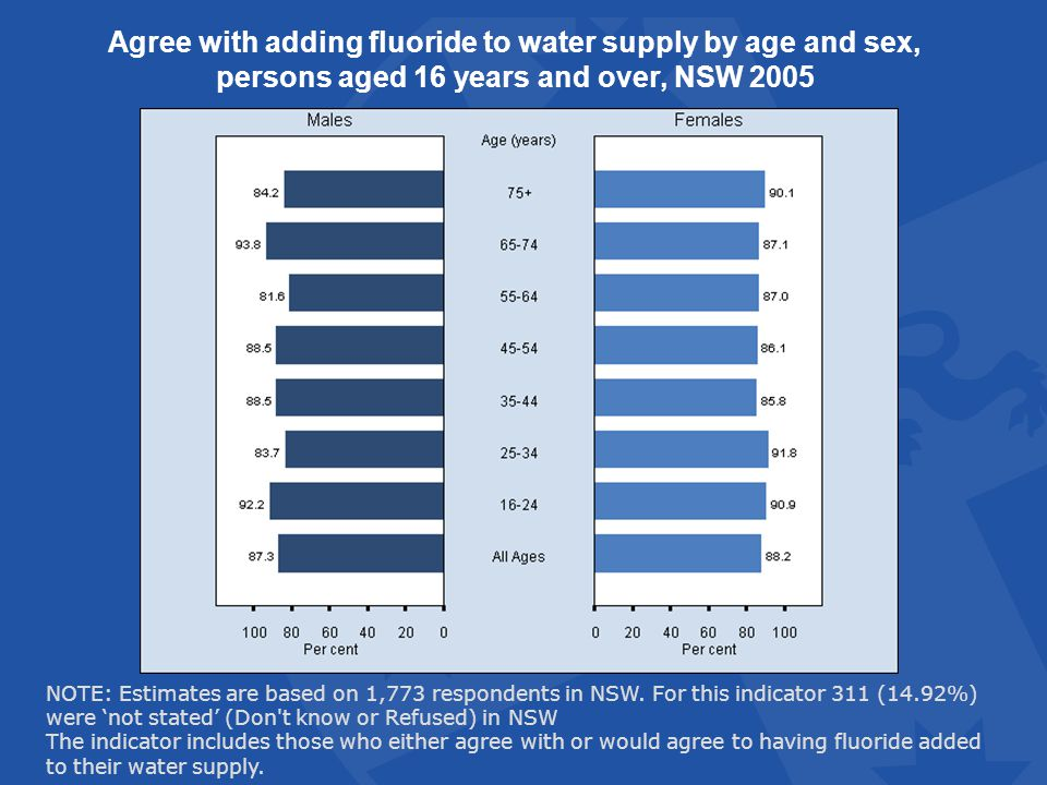 Agree with adding fluoride to water supply by age and sex, persons aged 16 years and over, NSW 2005 NOTE: Estimates are based on 1,773 respondents in NSW.