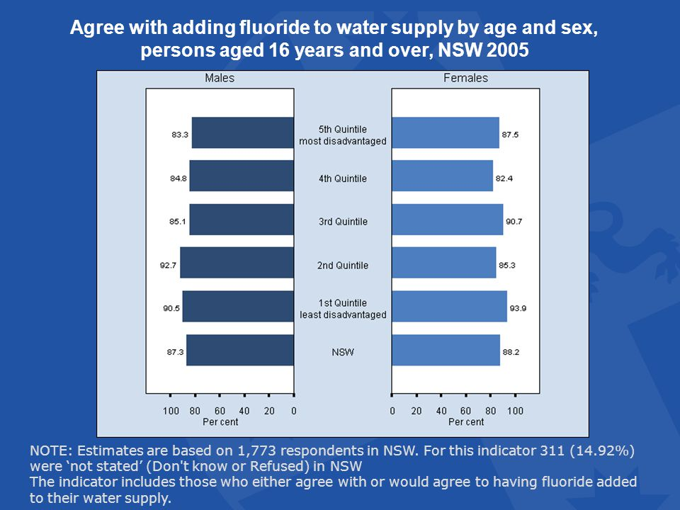 Agree with adding fluoride to water supply by age and sex, persons aged 16 years and over, NSW 2005