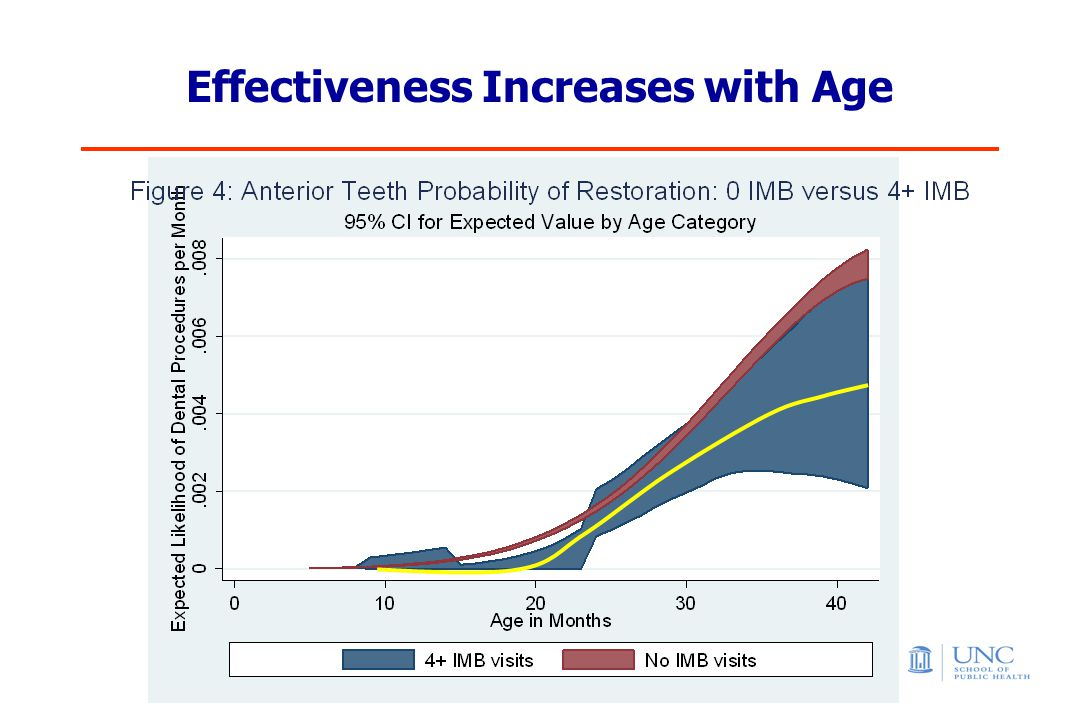 Effectiveness Increases with Age