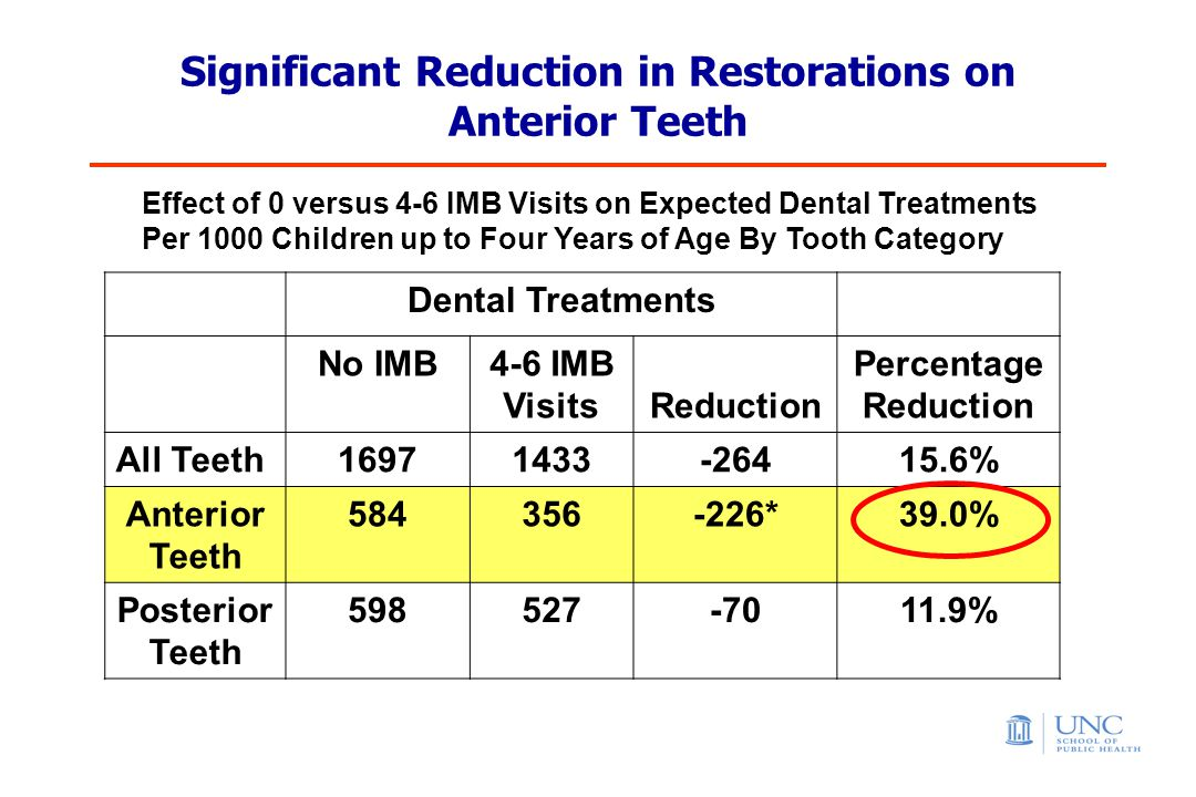 Significant Reduction in Restorations on Anterior Teeth Effect of 0 versus 4-6 IMB Visits on Expected Dental Treatments Per 1000 Children up to Four Years of Age By Tooth Category Dental Treatments No IMB4-6 IMB Visits Reduction Percentage Reduction All Teeth16971433-26415.6% Anterior Teeth 584356-226*39.0% Posterior Teeth 598527-7011.9%