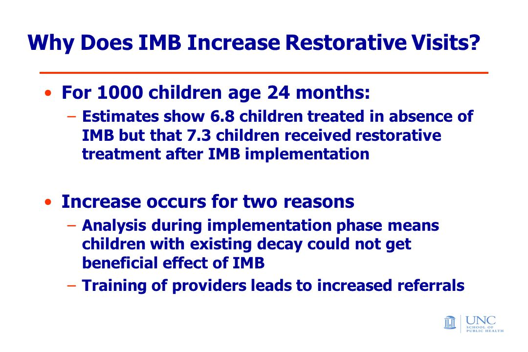 Why Does IMB Increase Restorative Visits.