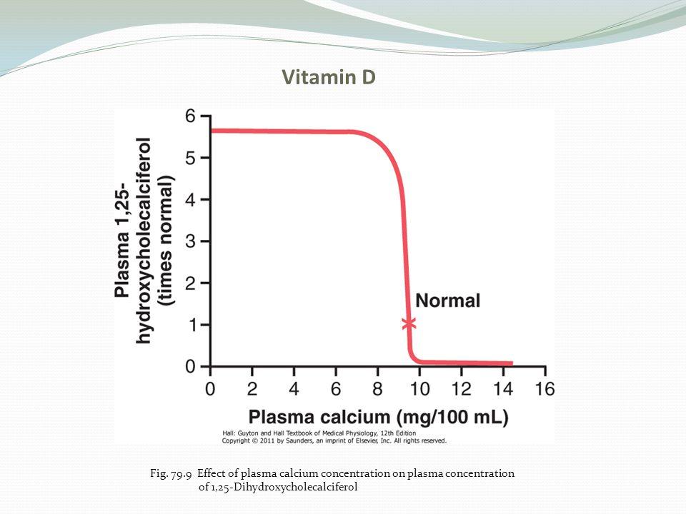 Vitamin D Fig. 79.9 Effect of plasma calcium concentration on plasma concentration of 1,25-Dihydroxycholecalciferol
