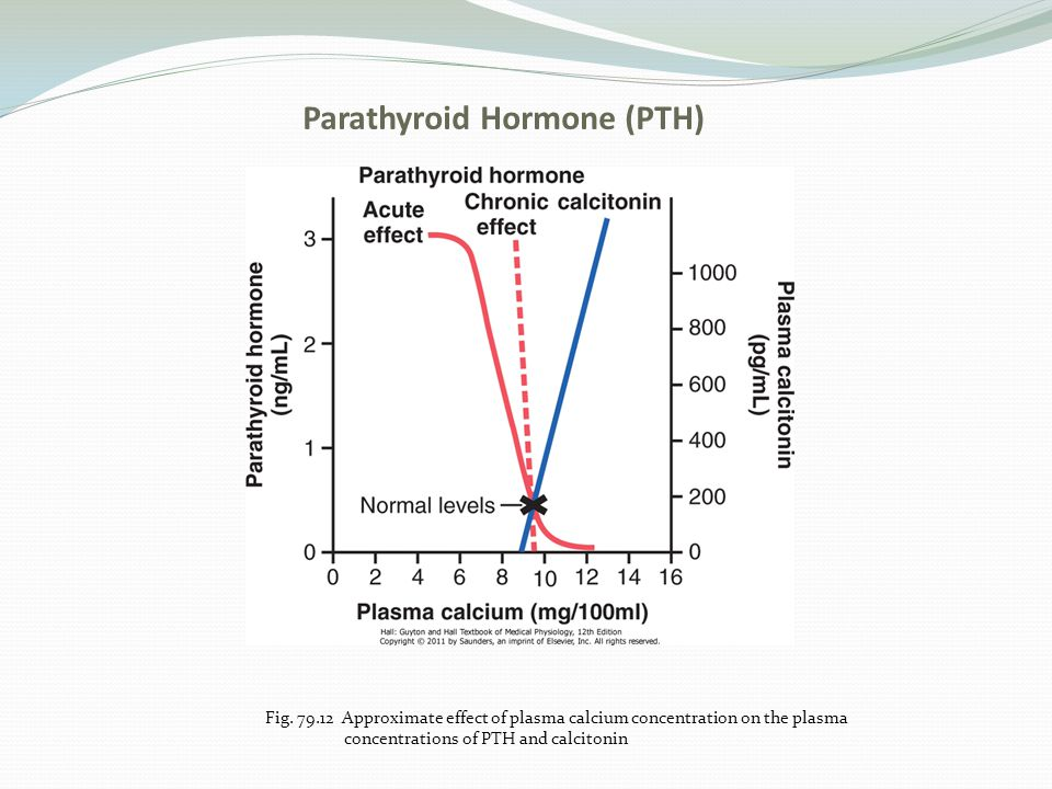 Parathyroid Hormone (PTH) Fig. 79.12 Approximate effect of plasma calcium concentration on the plasma concentrations of PTH and calcitonin
