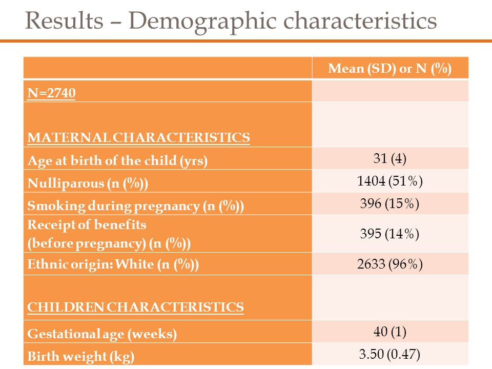 Results – Dentition data All Mean (SD) or % Age (weeks) of first tooth (reported at one year follow-up) 30 (9) Number of teeth (assessed at one year follow-up) 6 (3) Advanced dentally developed (assessed at two years follow-up) No (16 teeth or fewer) 66% Yes (More than 16 teeth) 34%