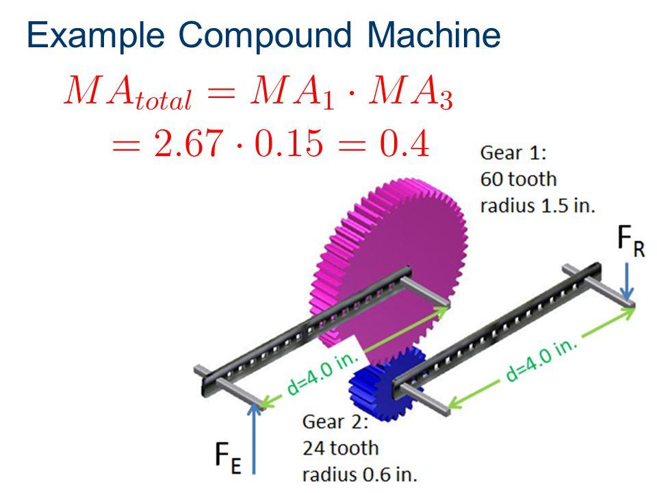 Example Compound Machine