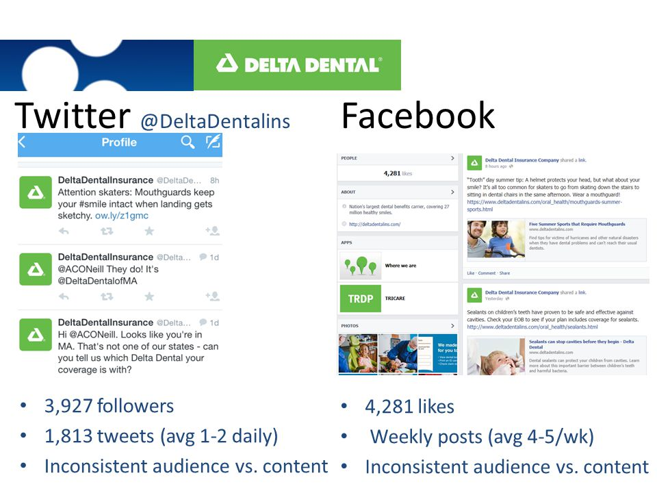 Facebook 4,281 likes Weekly posts (avg 4-5/wk) Inconsistent audience vs. content Twitter @DeltaDentalins 3,927 followers 1,813 tweets (avg 1-2 daily)