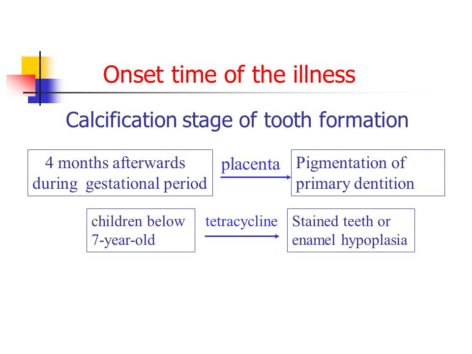 Onset time of the illness Calcification stage of tooth formation 4 months afterwards during gestational period Pigmentation of primary dentition children below 7-year-old Stained teeth or enamel hypoplasia tetracycline placenta
