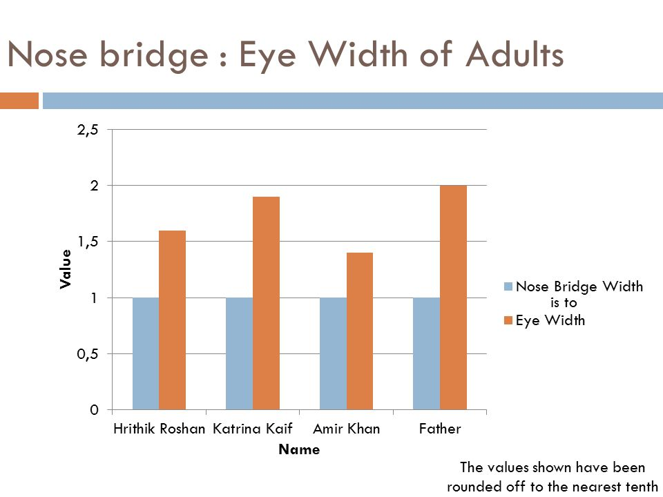 Nose bridge : Eye Width of Adults The values shown have been rounded off to the nearest tenth is to