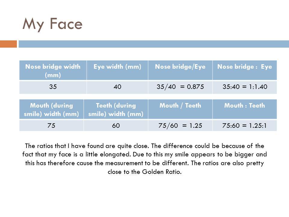Friends faces NameBridge Width (mm) Eye width (mm) Bridge : Eye Mouth width (mm) Teeth width (mm) Mouth : Teeth Aditya331:1.00951.80:1 Jahnavi35401:1.1450601:1.20 Siddhant121:2.0021.51.33:1 Kaevaan11.51:1.503.521.75:1 Um-e-hani1.31.81:1.383.52.51.40:1 Jai.T1.41.51:1.072.521.25:1 Ahaan1.521:1.33321.50:1 Sankalp1.5 1:1.002.51.51.66:1 Nishna1.821:1.11321.50:1 Natasha1.521:1.333.52.51.40:1 Total--10:12.86--14.59:10.20 Average--1:1.29--1.43:1