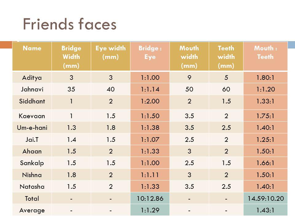 Friends faces NameBridge Width (mm) Eye width (mm) Bridge : Eye Mouth width (mm) Teeth width (mm) Mouth : Teeth Aditya331:1.00951.80:1 Jahnavi35401:1.