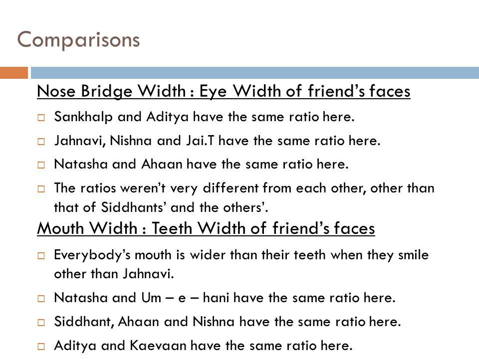  Sankhalp and Aditya have the same ratio here.