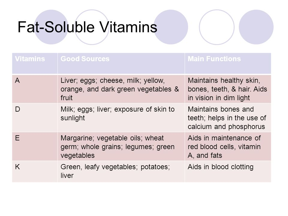 Fat-Soluble Vitamins VitaminsGood SourcesMain Functions ALiver; eggs; cheese, milk; yellow, orange, and dark green vegetables & fruit Maintains healthy skin, bones, teeth, & hair.