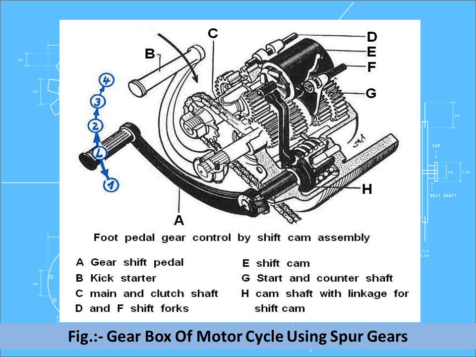 Fig.:- Gear Box Of Motor Cycle Using Spur Gears
