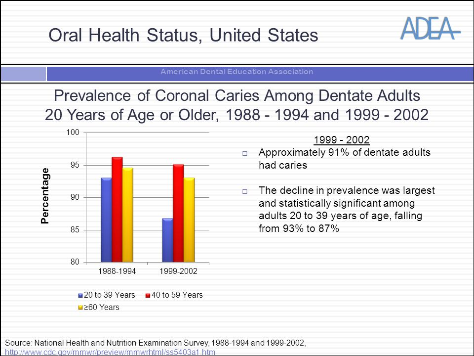 American Dental Education Association Prevalence of Coronal Caries Among Dentate Adults 20 Years of Age or Older, and  Approximately 91% of dentate adults had caries  The decline in prevalence was largest and statistically significant among adults 20 to 39 years of age, falling from 93% to 87% Source: National Health and Nutrition Examination Survey, and ,     Percentage Oral Health Status, United States