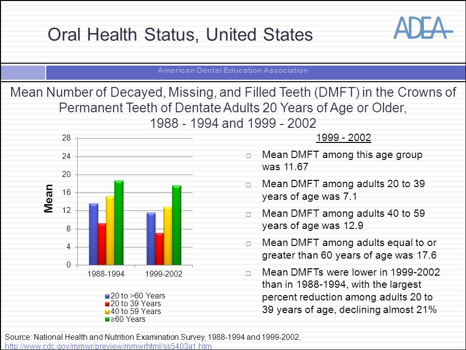 American Dental Education Association Mean Number of Decayed, Missing, and Filled Teeth (DMFT) in the Crowns of Permanent Teeth of Dentate Adults 20 Years of Age or Older, and  Mean DMFT among this age group was  Mean DMFT among adults 20 to 39 years of age was 7.1  Mean DMFT among adults 40 to 59 years of age was 12.9  Mean DMFT among adults equal to or greater than 60 years of age was 17.6  Mean DMFTs were lower in than in , with the largest percent reduction among adults 20 to 39 years of age, declining almost 21% Source: National Health and Nutrition Examination Survey, and ,     Mean Oral Health Status, United States