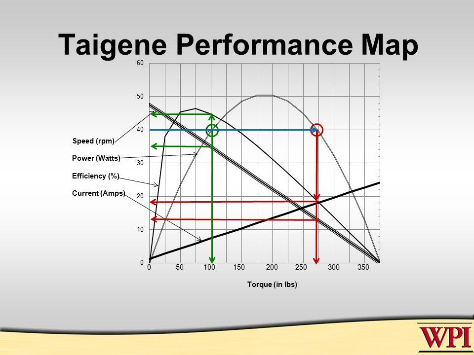 Taigene Performance Map