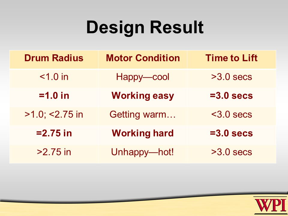 Design Result Drum RadiusMotor ConditionTime to Lift <1.0 inHappy—cool>3.0 secs =1.0 inWorking easy=3.0 secs >1.0; <2.75 inGetting warm…<3.0 secs =2.75 inWorking hard=3.0 secs >2.75 inUnhappy—hot!>3.0 secs