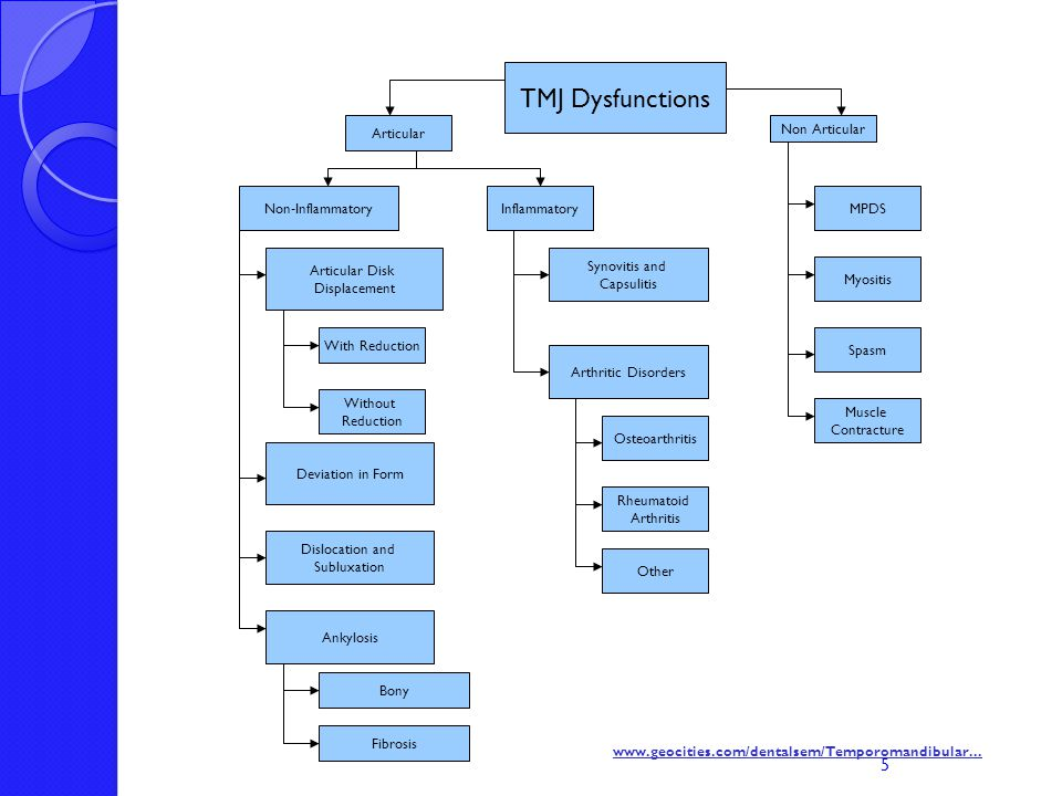 PT TREATMENT OF TMJ DYSFUNCTIONS Goals are based on physical exam 1.