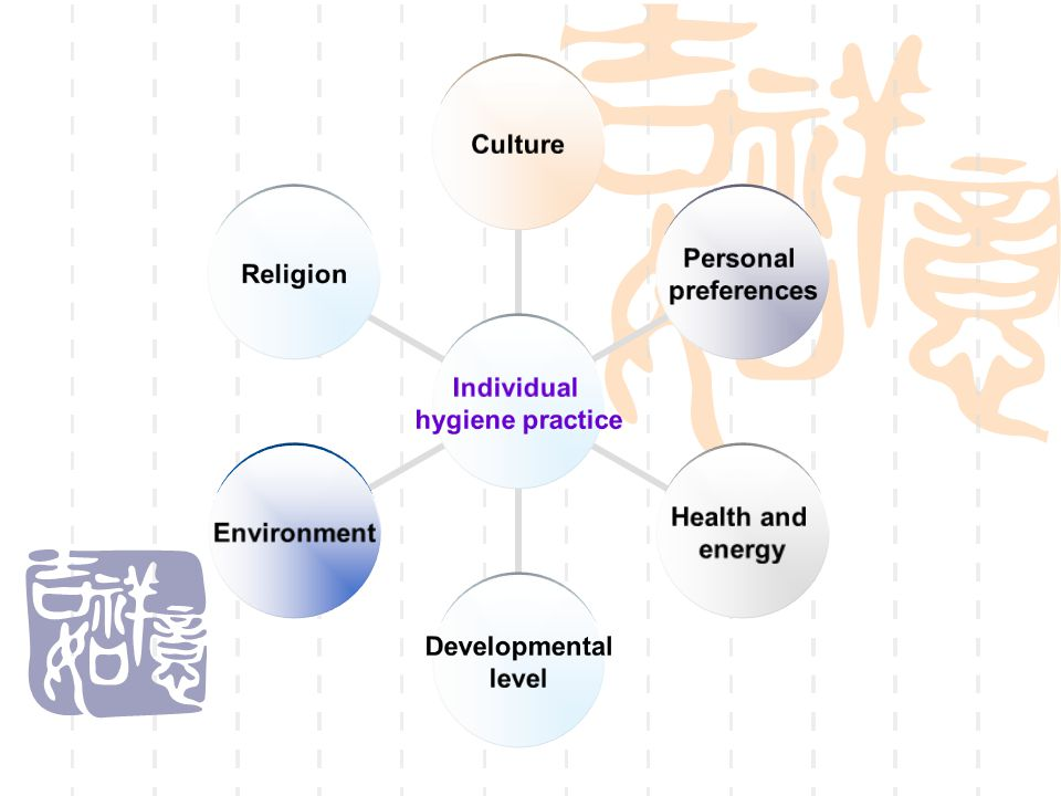 Functional Levels of Self-Care  Totally dependent  Moderately dependent  Semidependent
