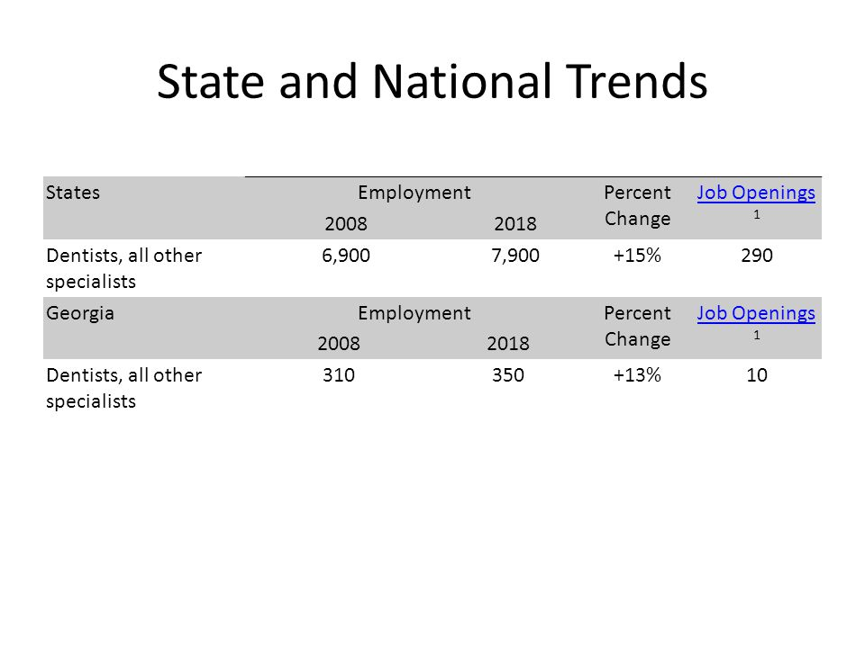 State and National Trends StatesEmploymentPercent Change Job Openings Job Openings 1 20082018 Dentists, all other specialists 6,9007,900+15%290 GeorgiaEmploymentPercent Change Job Openings Job Openings 1 20082018 Dentists, all other specialists 310350+13%10