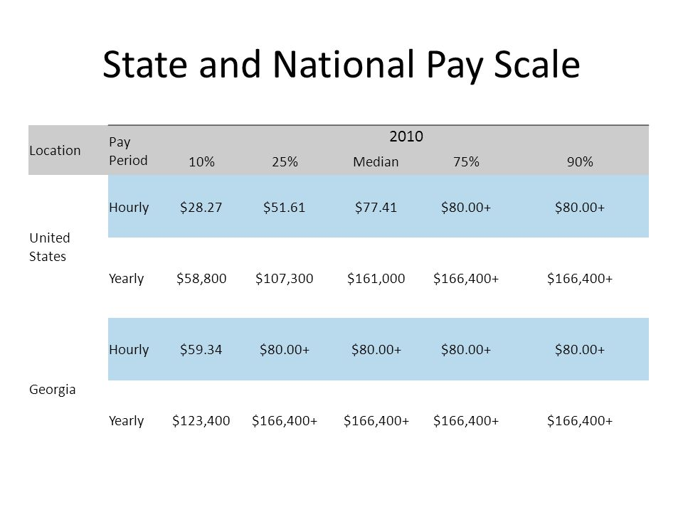 State and National Pay Scale Location Pay Period 2010 10%25%Median75%90% United States Hourly$28.27$51.61$77.41$80.00+ Yearly$58,800$107,300$161,000$166,400+ Georgia Hourly$59.34$80.00+ Yearly$123,400$166,400+