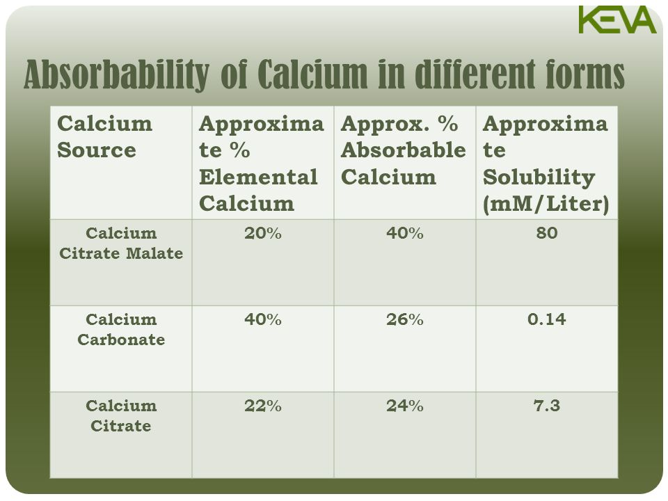 Absorbability of Calcium in different forms Calcium Source Approxima te % Elemental Calcium Approx.