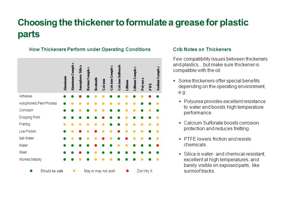Choosing the thickener to formulate a grease for plastic parts Few compatibility issues between thickeners and plastics…but make sure thickener is compatible with the oil.