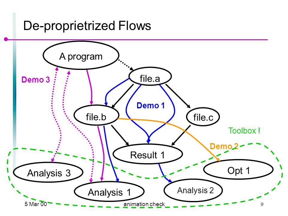 5 Mar 009animation check De-proprietrized Flows file.a file.b file.c Result 1 Demo 1 Analysis 1 Analysis 2 Demo 3 A program Analysis 3 Opt 1 Demo 2 Toolbox !