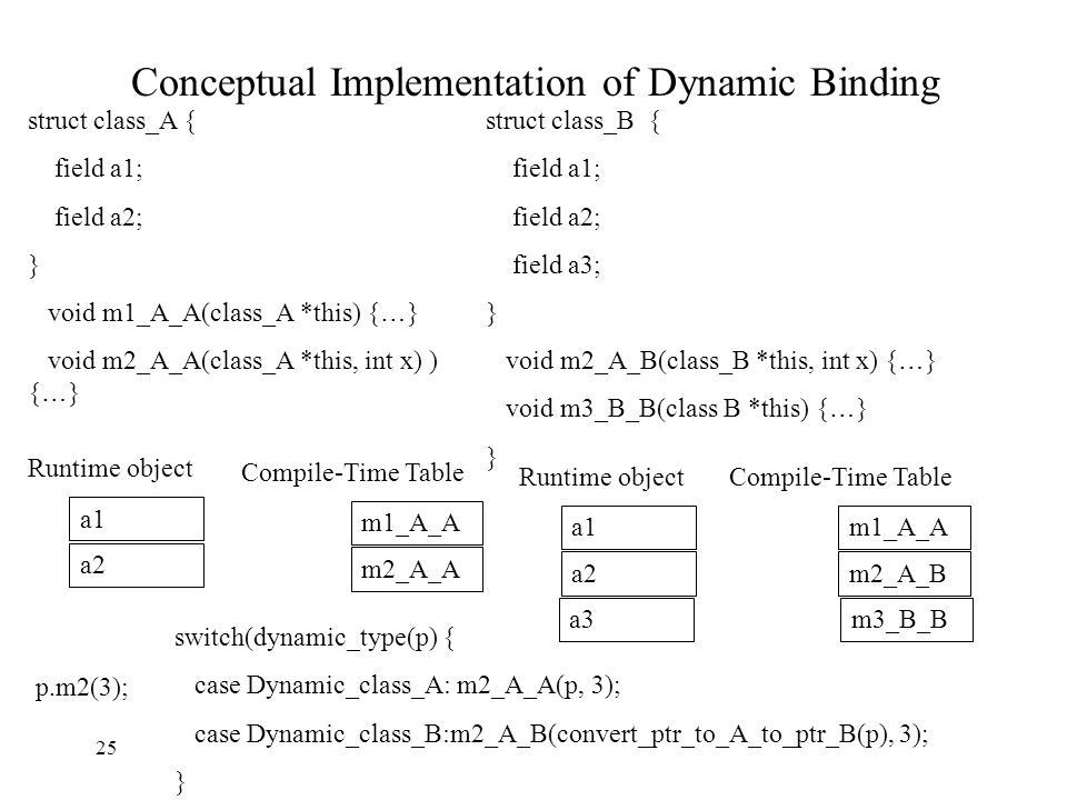 Conceptual Implementation of Dynamic Binding struct class_A { field a1; field a2; } void m1_A_A(class_A *this) { … } void m2_A_A(class_A *this, int x) ) { … } struct class_B { field a1; field a2; field a3; } void m2_A_B(class_B *this, int x) { … } void m3_B_B(class B *this) { … } } a1 a2 Runtime object m1_A_A m2_A_A Compile-Time Table a1 a2 Runtime object a3 m1_A_A m2_A_B Compile-Time Table m3_B_B p.m2(3); switch(dynamic_type(p) { case Dynamic_class_A: m2_A_A(p, 3); case Dynamic_class_B:m2_A_B(convert_ptr_to_A_to_ptr_B(p), 3); } 25