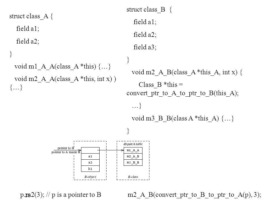 struct class_A { field a1; field a2; } void m1_A_A(class_A *this) { … } void m2_A_A(class_A *this, int x) ) { … } struct class_B { field a1; field a2; field a3; } void m2_A_B(class_A *this_A, int x) { Class_B *this = convert_ptr_to_A_to_ptr_to_B(this_A); … } void m3_B_B(class A *this_A) { … } } p.m2(3); // p is a pointer to Bm2_A_B(convert_ptr_to_B_to_ptr_to_A(p), 3); 28