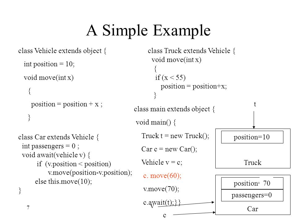 A Simple Example class Vehicle extends object { int position = 10; void move(int x) { position = position + x ; } class Car extends Vehicle { int passengers = 0 ; void await(vehicle v) { if (v.position < position) v.move(position-v.position); else this.move(10); } class Truck extends Vehicle { void move(int x) { if (x < 55) position = position+x; } class main extends object { void main() { Truck t = new Truck(); Car c = new Car(); Vehicle v = c; c.